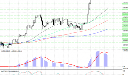 Bearish moves can strengthen in GBP-USD