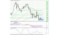 Bulls make new attempt to press for higher price in GBP-USD