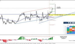 Daily Analysis | USDCAD | 7 of December
