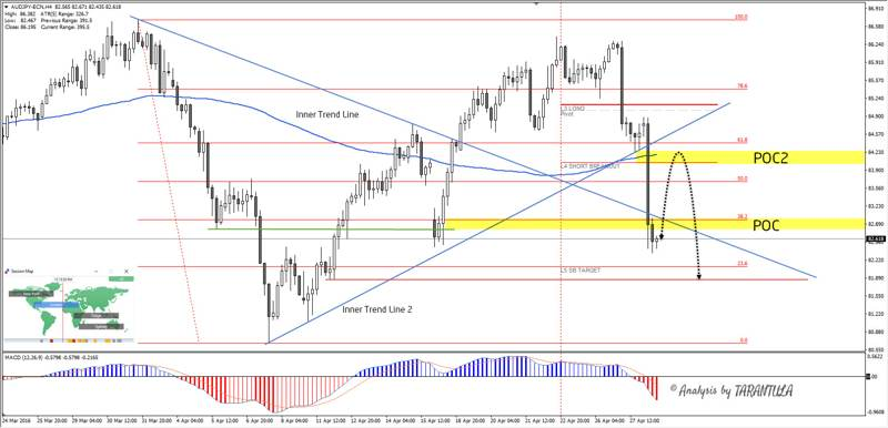 Daily Analysis | AUDJPY | 28 of April