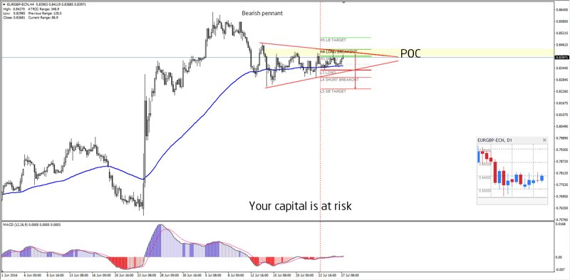 Daily Analysis   EURGBP   27 of July