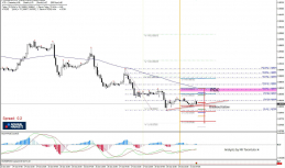 Daily Analysis | EUR/GBP | 31 of October