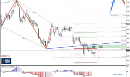 Daily Analysis | EURJPY | 24 of February