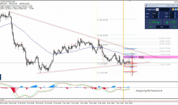 Daily Analysis | EUR/JPY | 8 of November