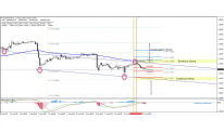 Daily Analysis | EUR/USD | 10 of August