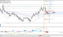 Daily Analysis | EUR/USD | 20 of October