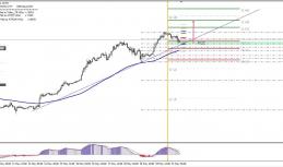 Daily Analysis | EURUSD | 22 of May