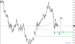 Daily Analysis | USDJPY | 23 of May