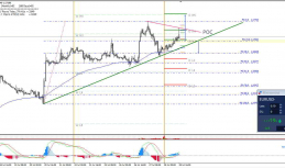 Daily Analysis | EUR/USD | 27 of July