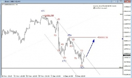 Daily Analysis from EW-Forecast   DAX / EURUSD   10 of December