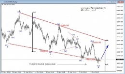 Daily Analysis from EW-Forecast   GOLD   14 of December