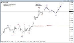 Daily Analysis from EW-Forecast | USDCAD / GOLD | 9 of December