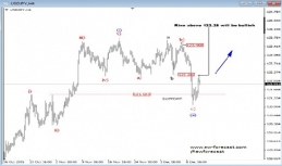 Daily Analysis from EW-Forecast   USDJPY / GOLD   11 of December