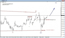 Daily Analysis from EW-Forecast | USDJPY / GOLD | 7 of December