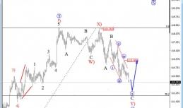 Daily Analysis from EW-Forecast   Crude Oil / USDJPY   17 of January