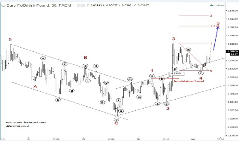 Daily Analysis from EW-Forecast | EURGBP / Silver | 1 of July
