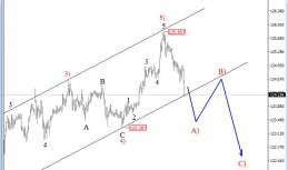Daily Analysis from EW-Forecast | EURJPY | 18 of May