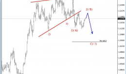 Daily Analysis from EW-Forecast | EURUSD | 22 of June