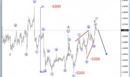 Daily Analysis from EW-Forecast   EURUSD / GBPUSD   18 of January