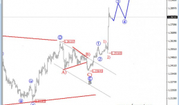 Daily Analysis from EW-Forecast | GBPUSD | 20 of April