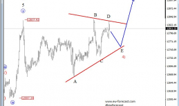 Daily Analysis from EW-Forecast | German DAX | 16 of May
