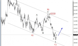 Daily Analysis from EW-Forecast | USDJPY | 29 of March