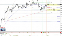 Daily Analysis | GBPJPY | 14 of July