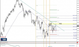 Daily Analysis | GBPJPY | 23 of June