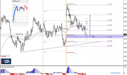 Daily Analysis | GBPNZD | 15 of May