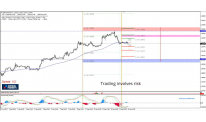 Daily Analysis | GBP/USD | 14 of September