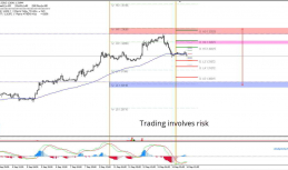 Daily Analysis   GBP/USD   14 of September