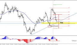 Daily Analysis | GBPUSD | 23 of March
