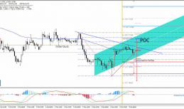 Daily Analysis | Gold | 18 of October