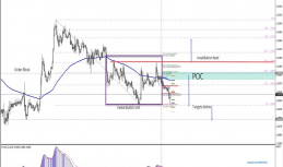 Daily Analysis | USDCAD | 16 of February