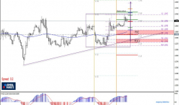 Daily Analysis | USDCAD | 28 of March