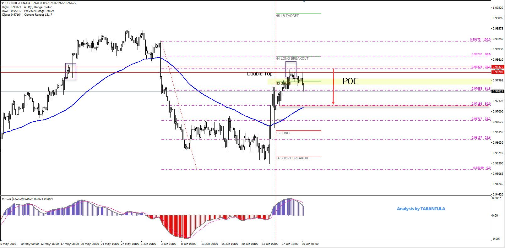Daily Analysis | USDCHF | 30 of June