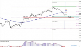 Daily Analysis | USDCNH | 14 of February