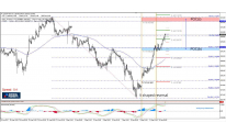 Daily Analysis | USD/JPY | 12 of September