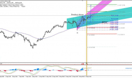 Daily Analysis   USD/JPY   18 of September