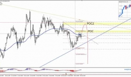 Daily Analysis | USDJPY | 20 of October