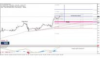 Daily Analysis | WTI Ascending Scallop at 61.8  | 6 of November