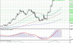 Decline expected to gather pace in EUR-USD