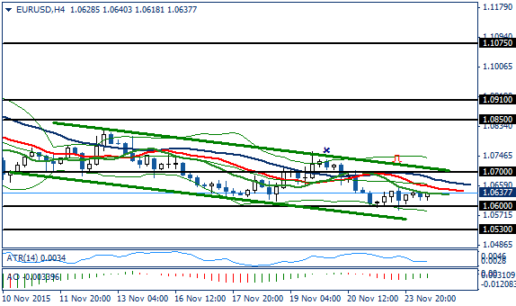 Fundamental Analysis | EURUSD / GBPUSD | 24 of November