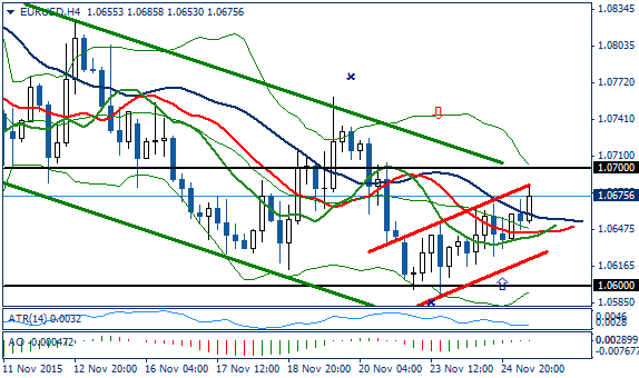 Fundamental Analysis | EURUSD / GBPUSD | 25 of November