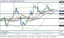 Fundamental Analysis | EURUSD / GBPUSD | 11 of January