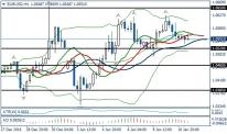 Fundamental Analysis | EURUSD / GBPUSD | 11 of January