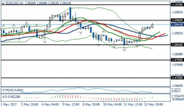 Fundamental Analysis | EURUSD / GBPUSD | 16 of May