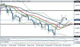 Fundamental Analysis | EURUSD / GBPUSD | 17 of February