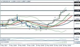 Fundamental Analysis | EURUSD / GBPUSD | 17 of May
