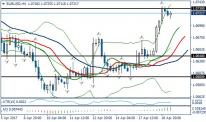 Fundamental Analysis | EURUSD / GBPUSD | 19 of April